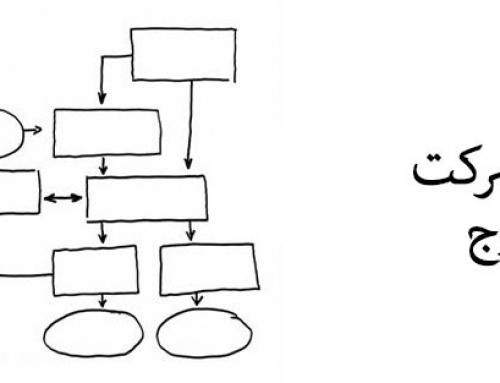 فرایند ثبت شرکت در کرج